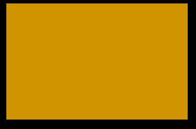 Campsite Bois & Toilés